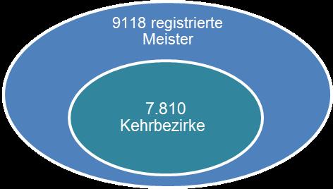 9118 Meister auf 7810 kehrbezirke